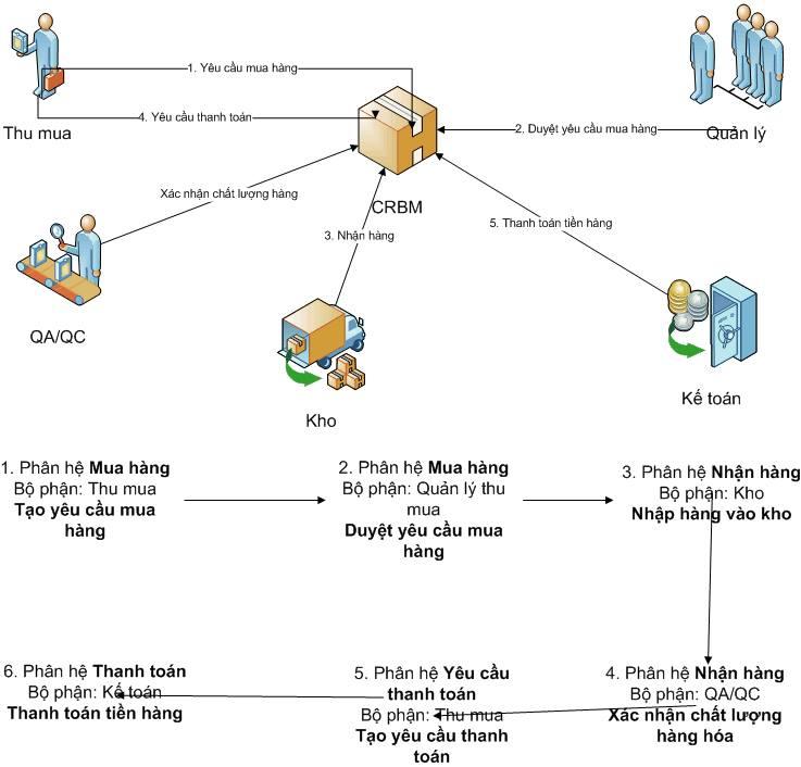 Quy trình mua hàng trong công ty thương mại điện tử